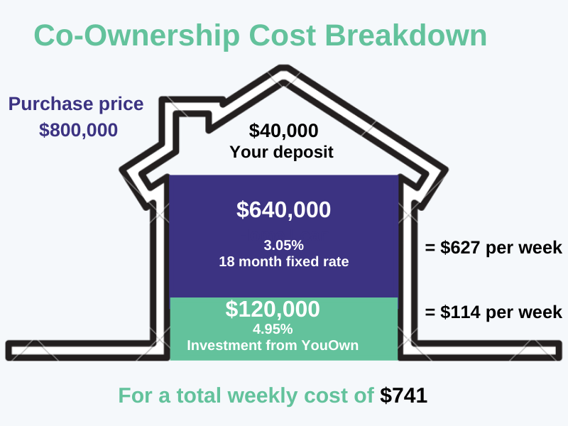 Co-Ownership Cost (7)-1
